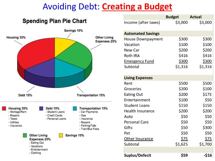 Avoiding Debt: