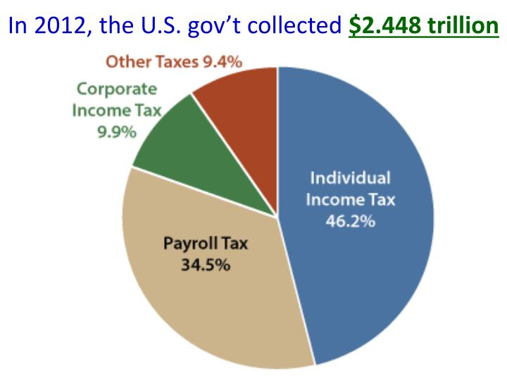 In 2012, the U.S. gov't collected