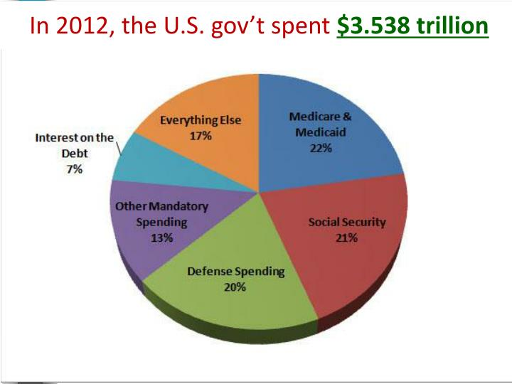 In 2012, the U.S. gov't spent