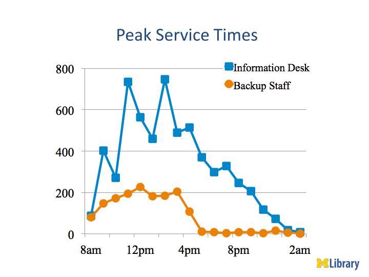 Peak Service Times