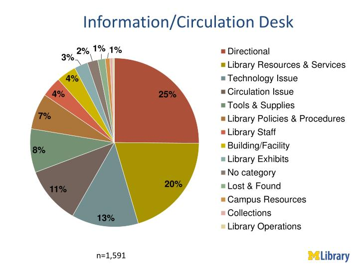 Information/Circulation Desk