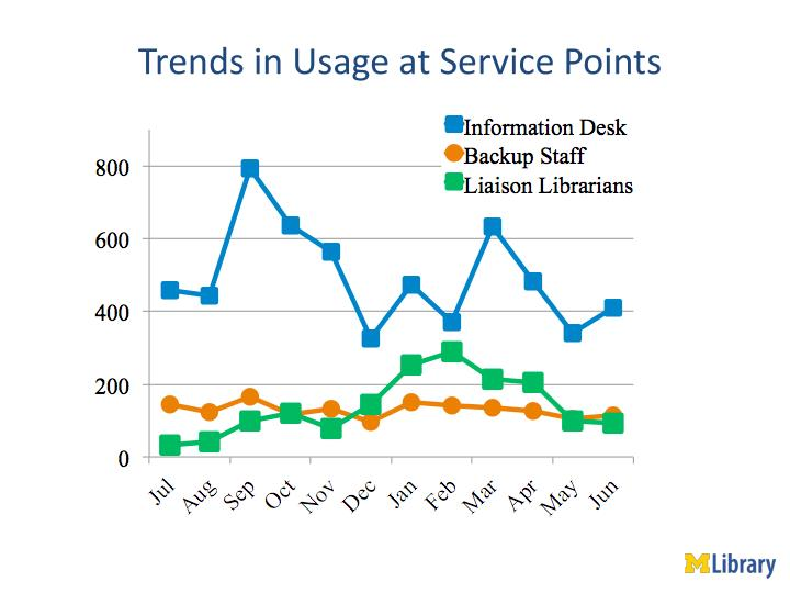 Trends in Usage at Service Points