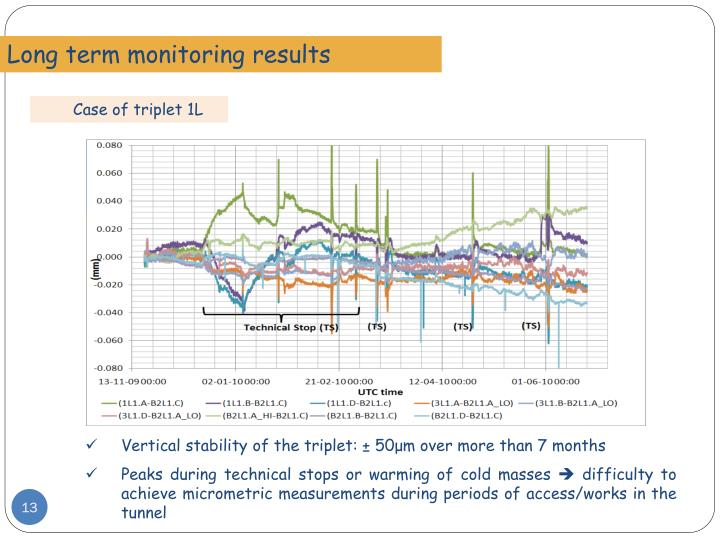 Long term monitoring results