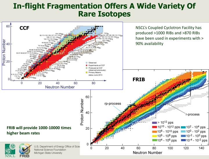 In-flight Fragmentation Offers A Wide Variety Of Rare Isotopes