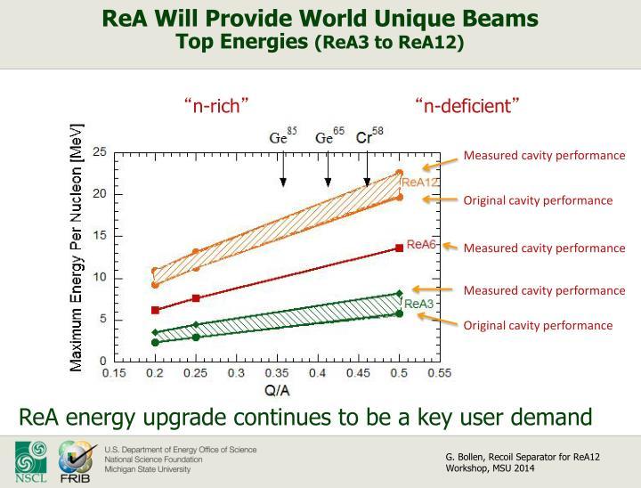 ReA Will Provide World Unique Beams
