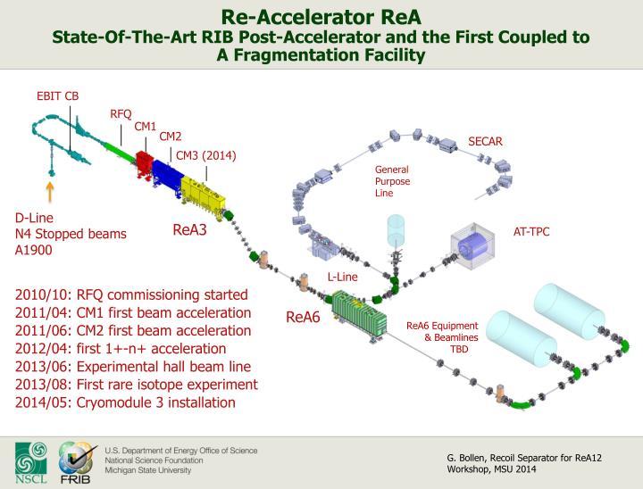 Re-Accelerator