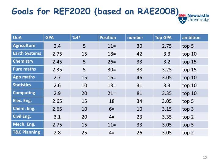 Goals for REF2020 (based on RAE2008)
