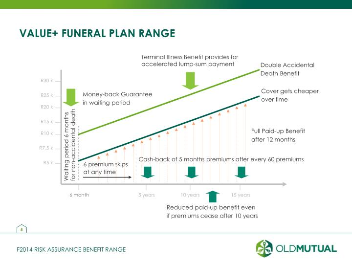 Terminal Illness Benefit provides for accelerated lump-sum payment