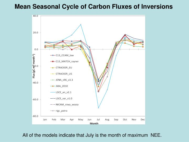 Mean Seasonal Cycle of Carbon