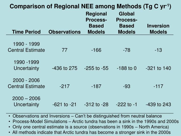 Comparison of Regional NEE among Methods (
