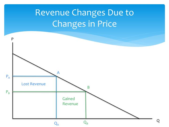 Revenue Changes Due to