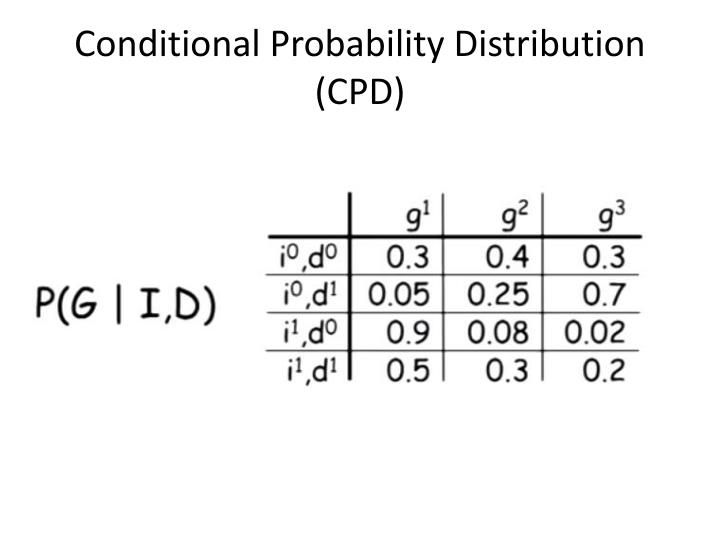 Conditional Probability Distribution (CPD)