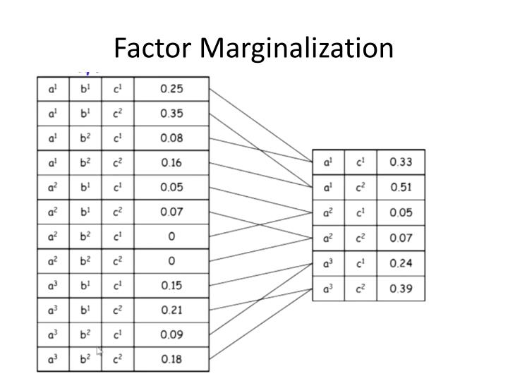 Factor Marginalization