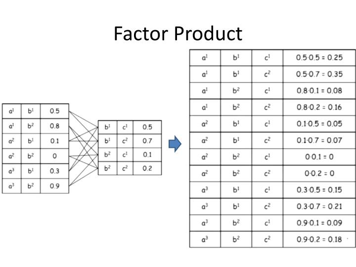 Factor Product