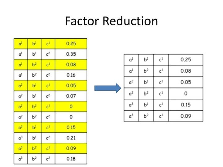 Factor Reduction
