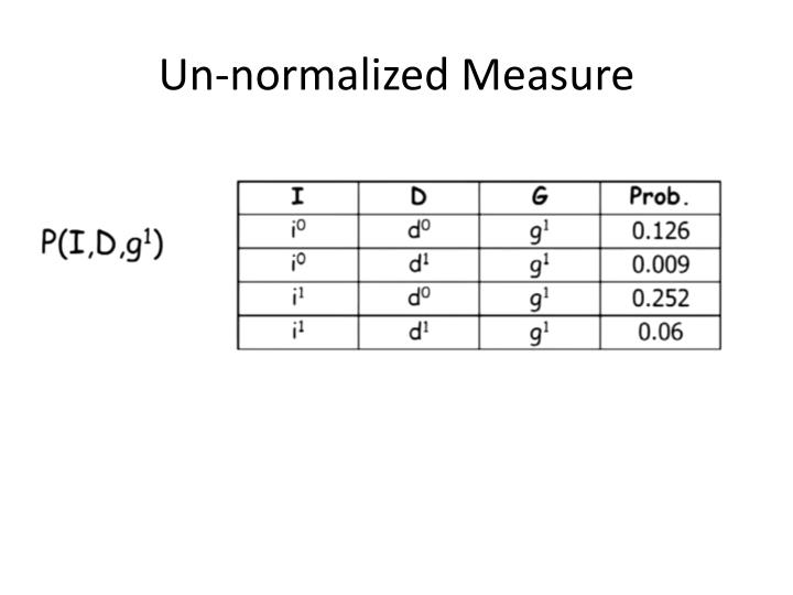 Un-normalized Measure