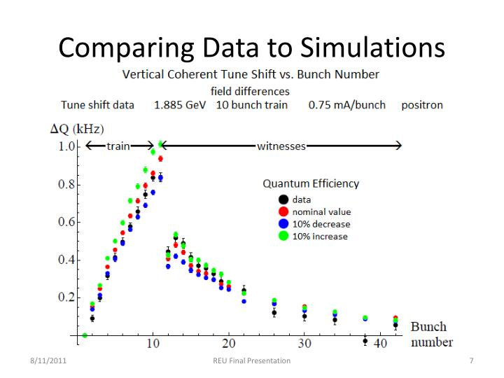 Comparing Data to Simulations