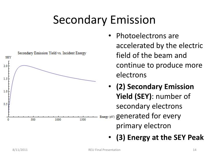 Secondary Emission