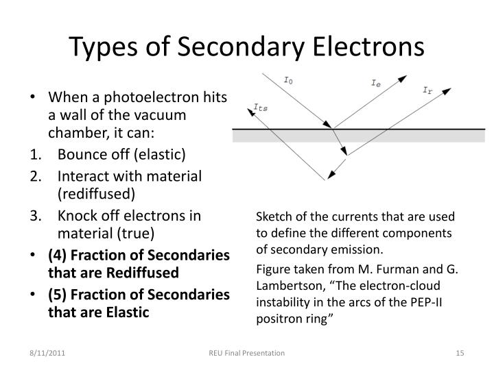 Types of Secondary Electrons