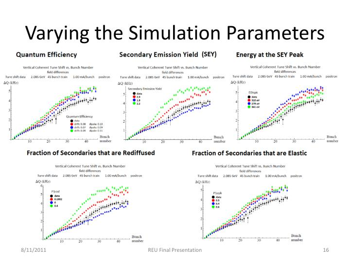 Varying the Simulation Parameters