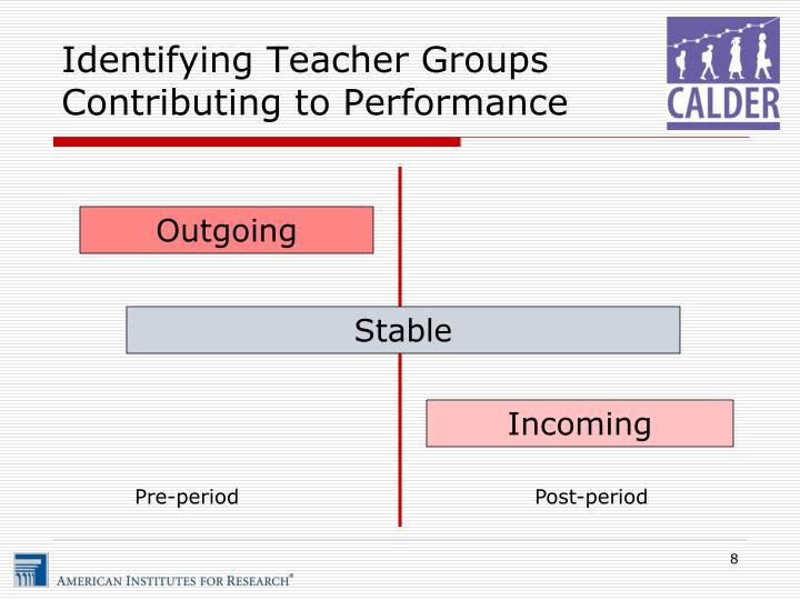Identifying Teacher Groups Contributing to Performance