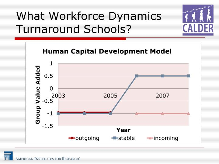What Workforce Dynamics Turnaround Schools?