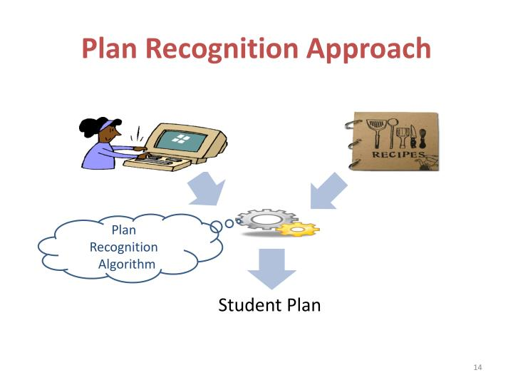Plan Recognition Approach