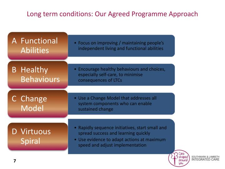 Long term conditions: Our Agreed Programme Approach
