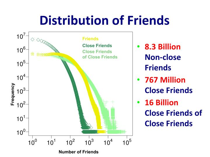 Distribution of Friends