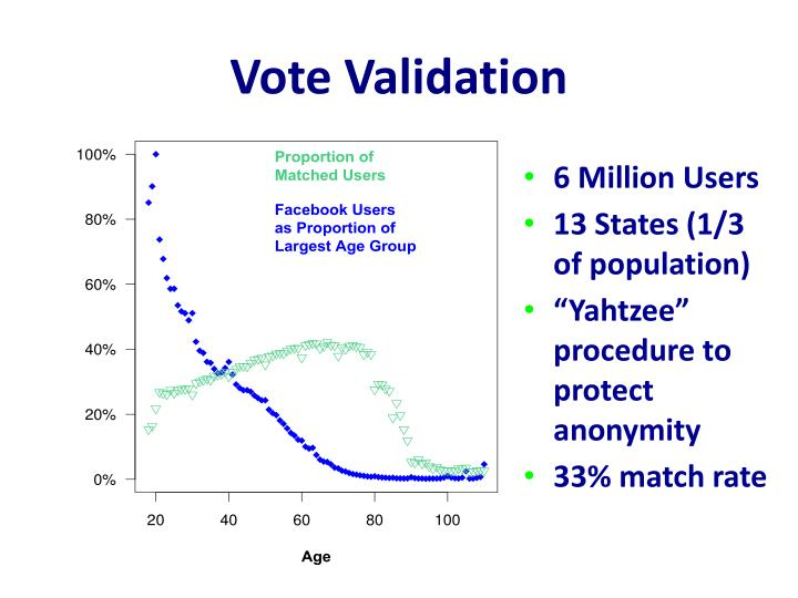 Vote Validation