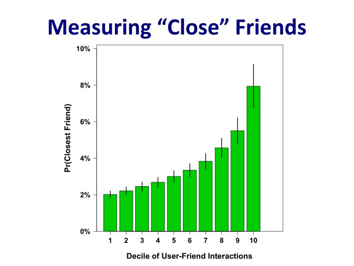 "Measuring ""Close"" Friends"
