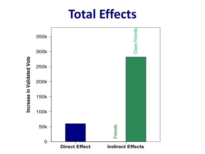 Total Effects