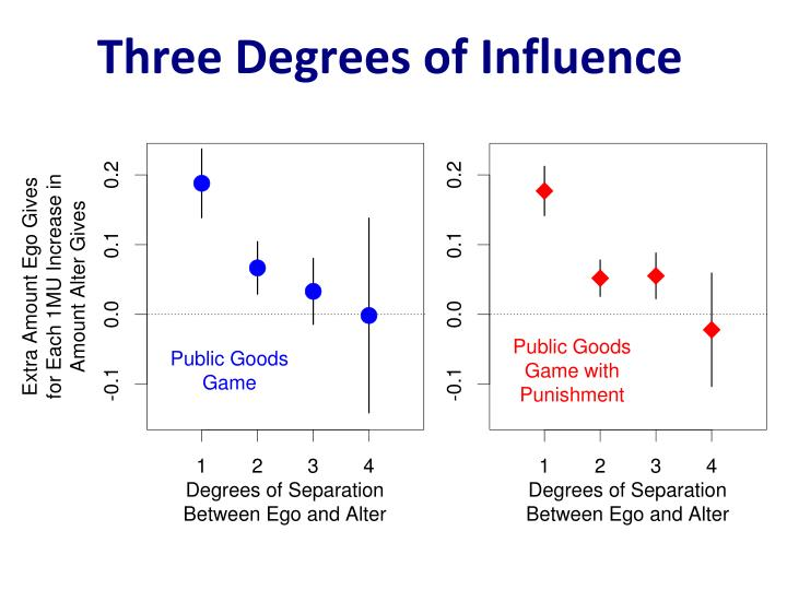 Three Degrees of Influence