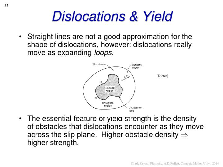 relationship between dislocation density and yield strength