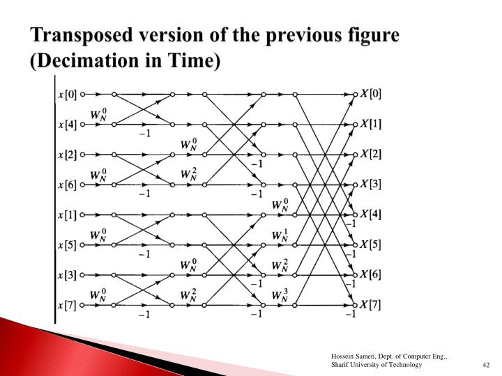 Transposed version of the previous figure (Decimation in Time)