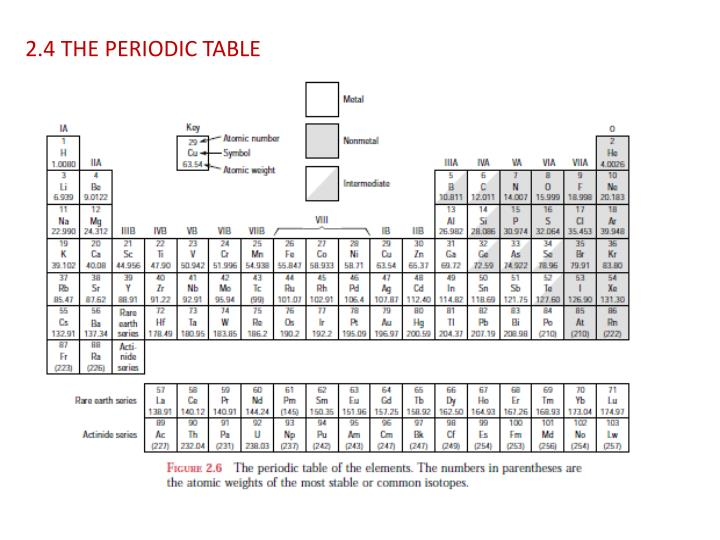 2.4 THE PERIODIC TABLE