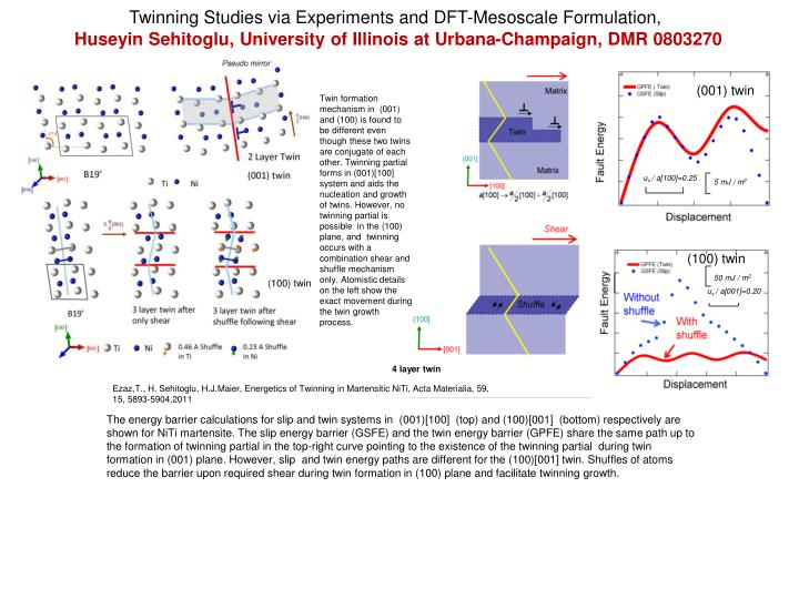 Twinning Studies via Experiments and DFT-