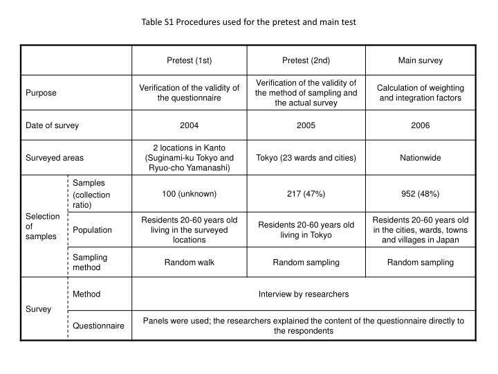 Table s1 procedures used for the pretest and main test