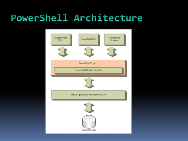 PowerShell Architecture
