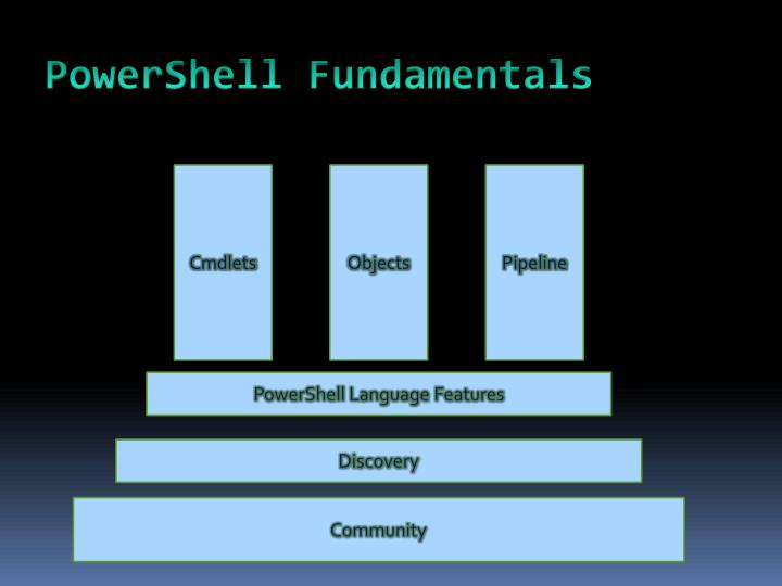 PowerShell Fundamentals