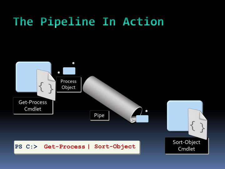The Pipeline In Action