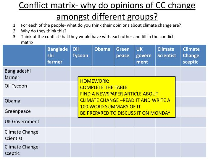 Conflict matrix- why do opinions of CC change amongst different groups?