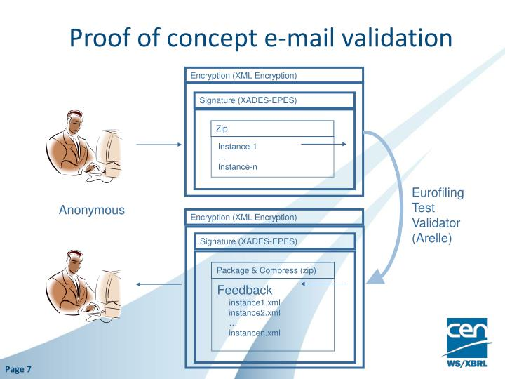 Proof of concept e-mail validation