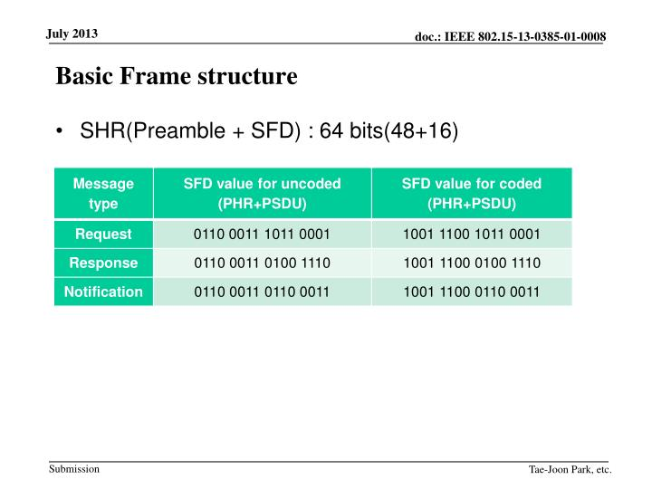 Basic Frame structure
