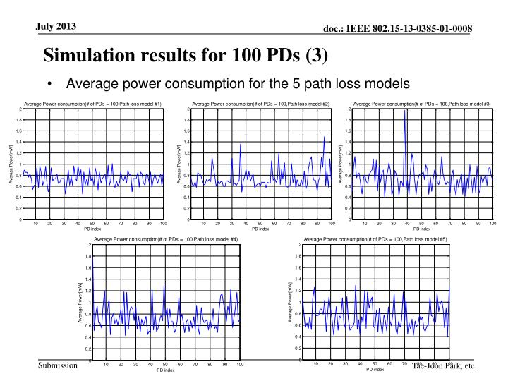 Simulation results for 100 PDs (3)