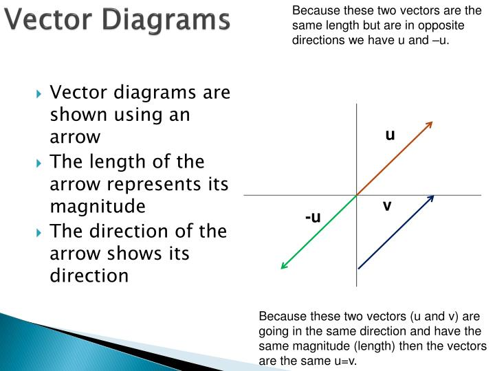 Ppt - Vectors And Scalars Powerpoint Presentation
