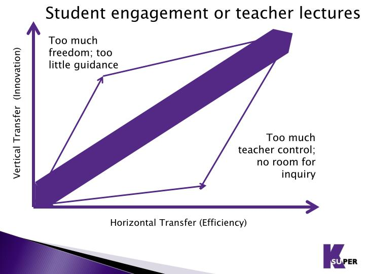 Student engagement or teacher lectures