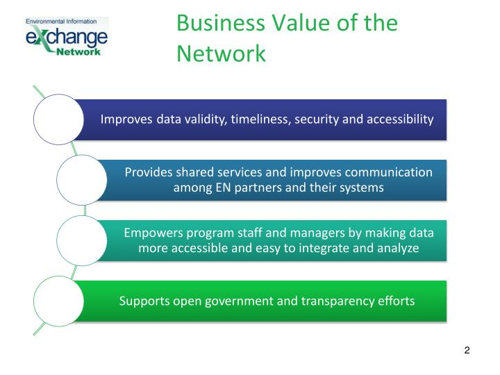 Business value of the network