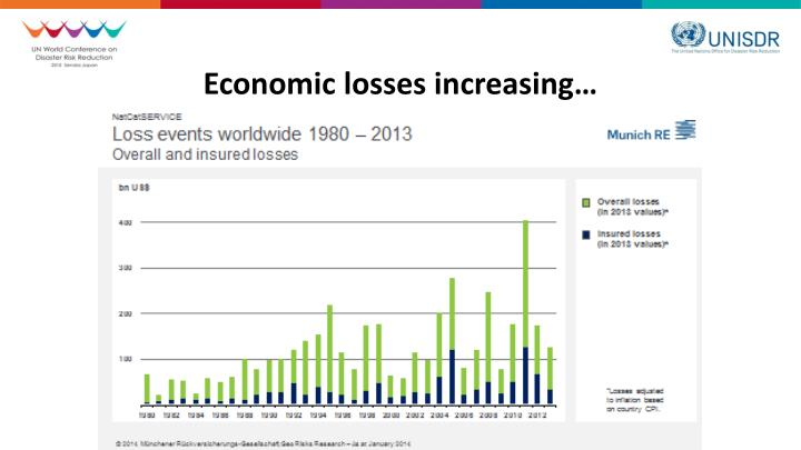 Economic losses increasing…
