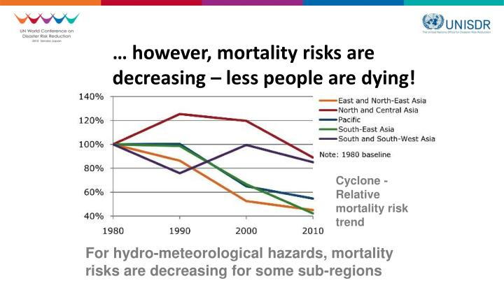 … however, mortality risks are decreasing – less people are dying!